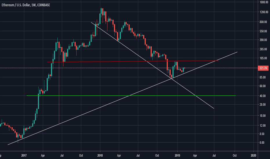 ETHUSD: How it will really play out