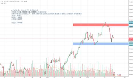 USDCAD: 4小时来看,美加处于上涨趋势当中