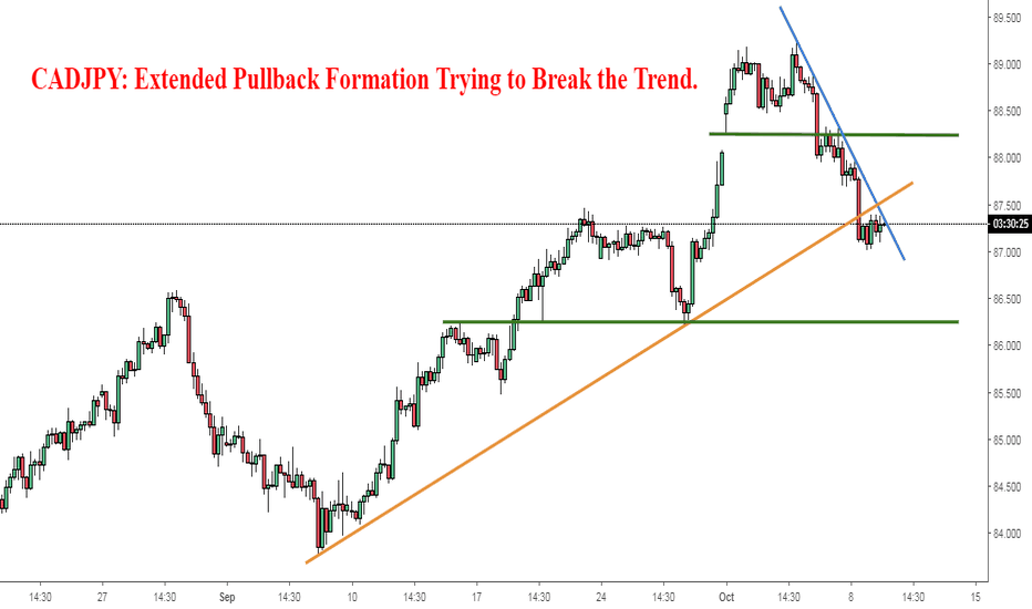 CADJPY: CADJPY: Extended Pullback Formation Trying to Break the Trend.