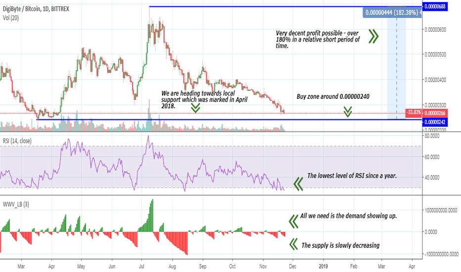 DGBBTC: DGB – Digibyte – rebound possible soon – 182 % to be made