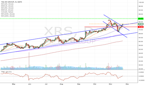 XRS: XRS - Downward channel breakout Long from $77.90 to $83.30