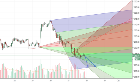 XAUUSD: Gold Short - Short-Term, then Bull