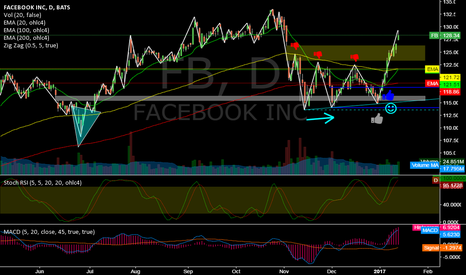 FB: FB @ daily @ constructive breakup into new alltime highs ?