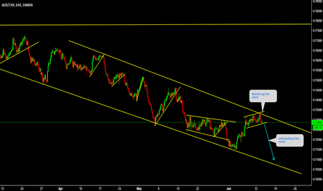 AUDCHF: AUDCHF Watch top for short