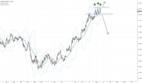 E61!: Triple top range before ECB event