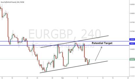 EURGBP: Buy Setup EurGbp