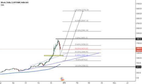 BTCUSD: BTC/USD corrección