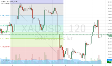 XAUUSD: still looks like shorting oportunity but cautious