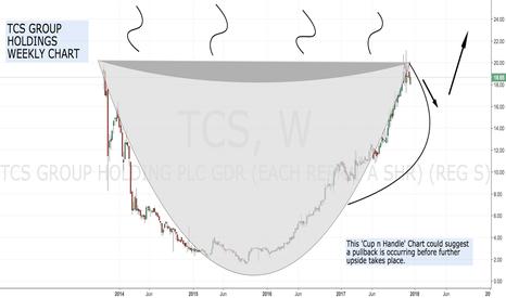 TCS: TCS 'Cup n Handle' ....