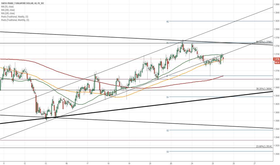 CHFSGD: CHF/SGD 1H Chart: Awaits confirmation of surge