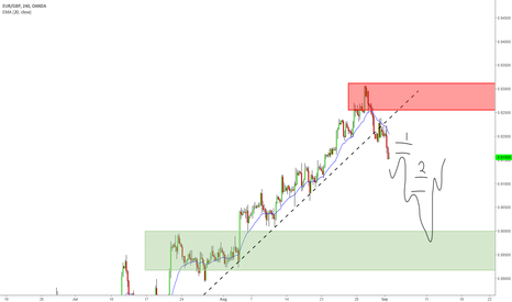 EURGBP: 09.02.17 EUR/GBP Short Daily plus 2x 4-Hr setups