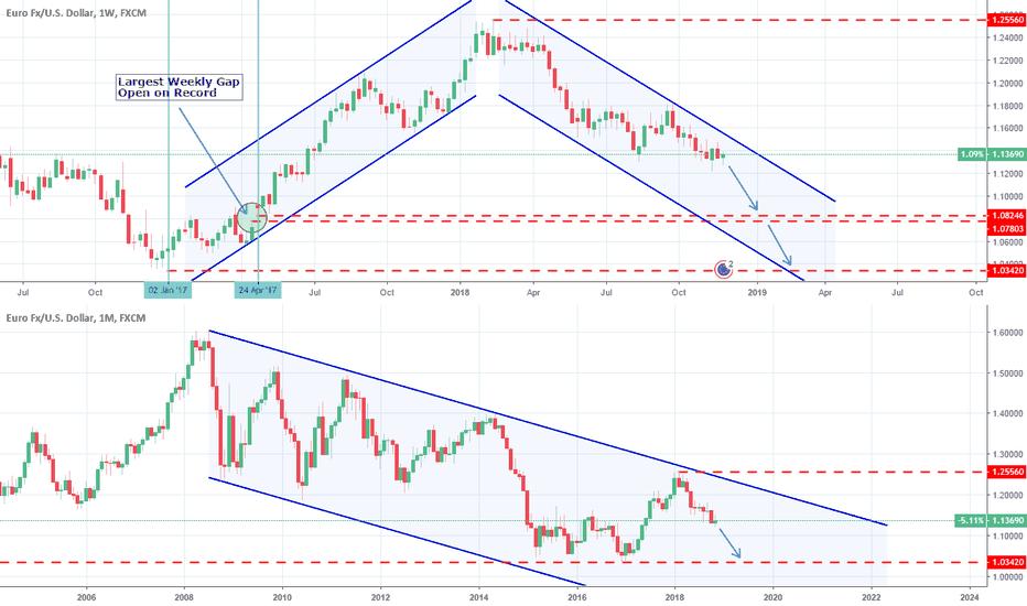 EURUSD: EURUSD: The next long term target.