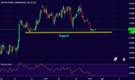 GBPINR: Trader's Queries - GBPINR