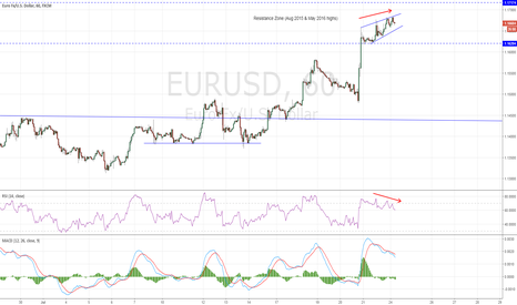 EURUSD: Rising Wedge on EURUSD