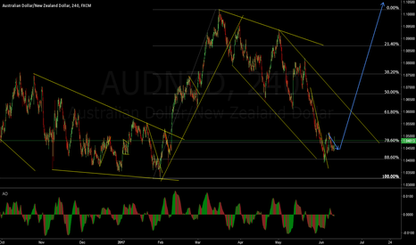 AUDNZD: AUD/NZD We may be resuming the upside
