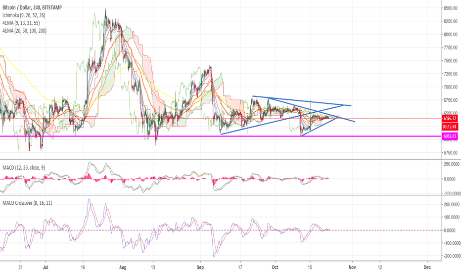 BTCUSD: Some Trend lines.