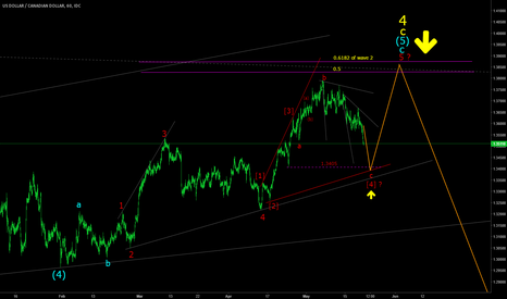 USDCAD: USDCAD topping pattern