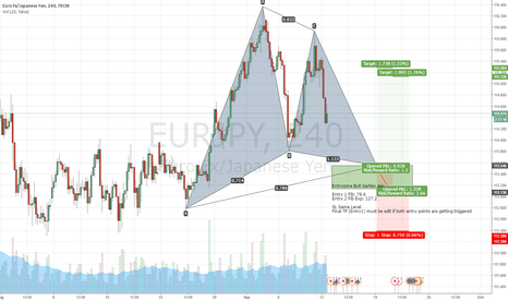 EURJPY: 4h EUR/JPY Gartley Patter