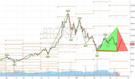 BTCUSD: Bitcoin Buy