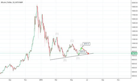 BTCUSD: Life is too short for long-term hodling.