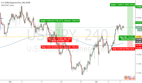 USDJPY: Long at Support Level