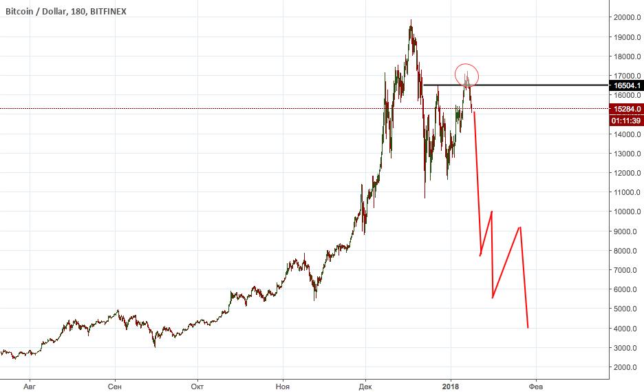 Ожидания по Биткоину - Bitcoin