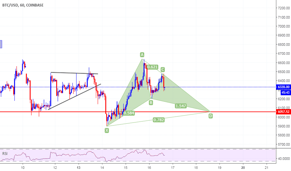 BTCUSD: gartley patern