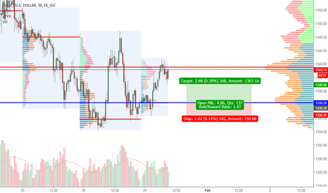 XAUUSD: Gold Long Ideaa
