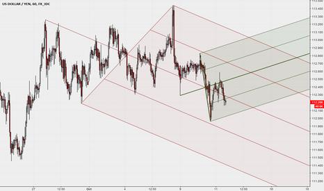USDJPY: USDJPY and Median Lines - 1H chart