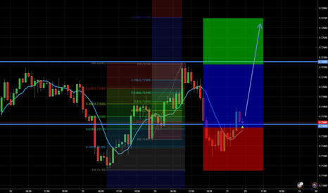 NZDUSD: NZDUSD (Practise Charting) --> need comments for improvement :)