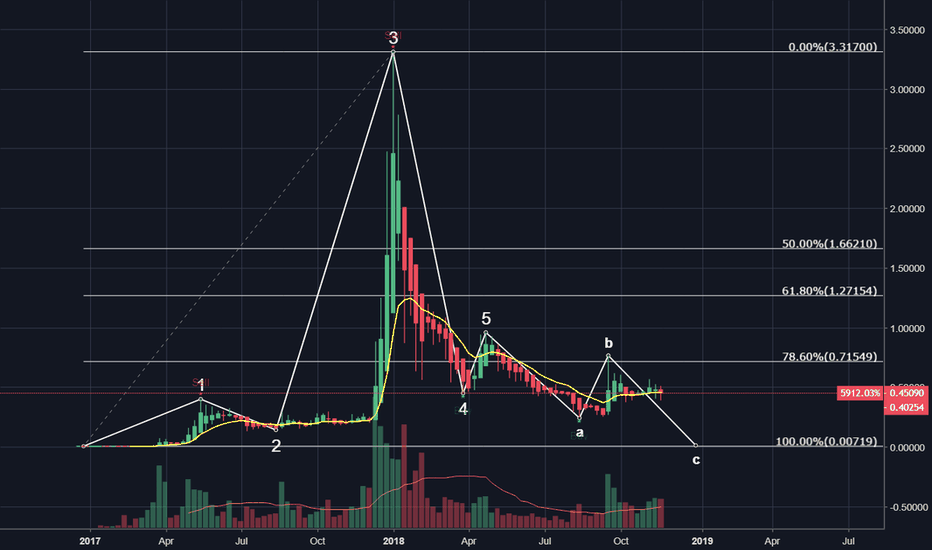 XRPUSD: Full retrace on XRP