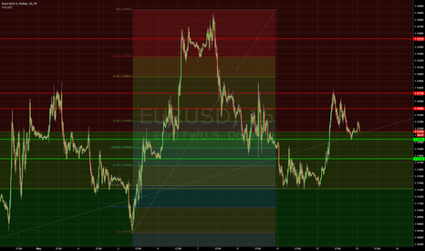 EURUSD: EURUSD More Bullish Than Bearish