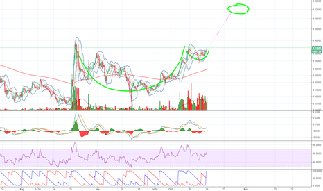 XRPUSD: XRPUSD Cup and Handle Forming