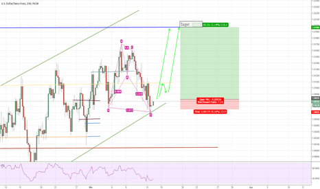 USDCHF: Ascending Channel Predicts Medium-Term Long on USDCHF