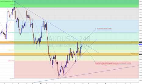 AUDUSD: AUDUSD - Bearish Bias, possible pullback from CTL