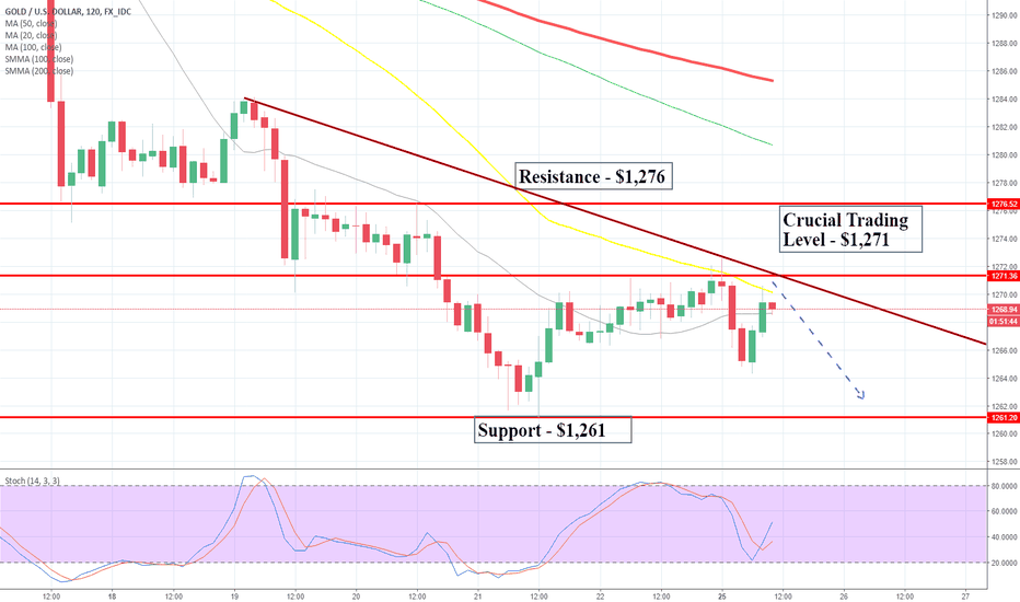 XAUUSD: Sideways Trading In Gold - Trade War Tension Escalates