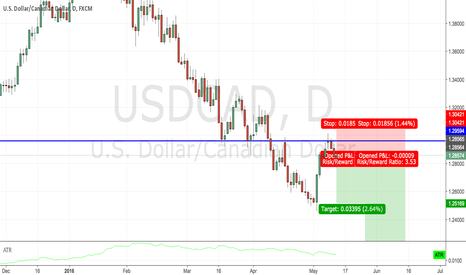 USDCAD: Strong resistance