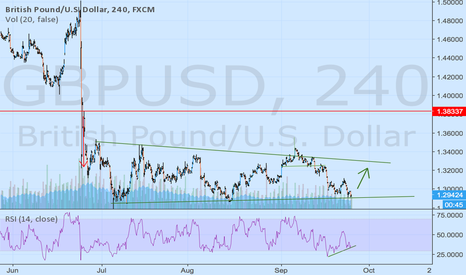 GBPUSD: long for a couple of days...