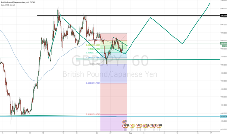 GBPJPY: tell me wat you think