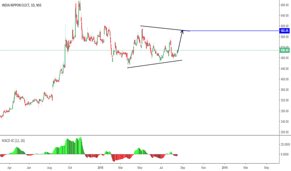 INDNIPPON: Long Continuation