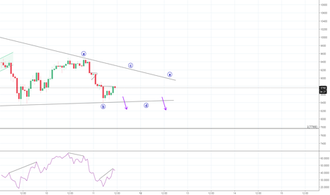XBTUSD: New Possible Triangle Part