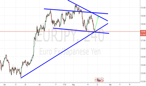 EURJPY: EURJPY FALLING WEDGE INSIDE A BEARISH CHANNEL EMERGING