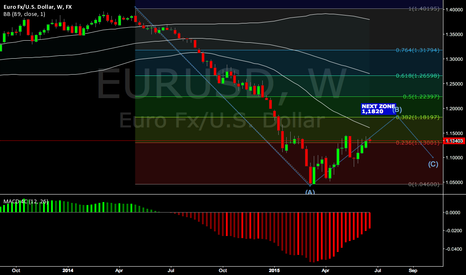 EURUSD: EURUSD upside (week)