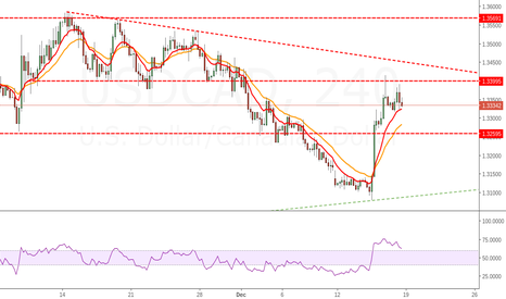 USDCAD: USDCAD Bullish Bias But Watchout These Resistances