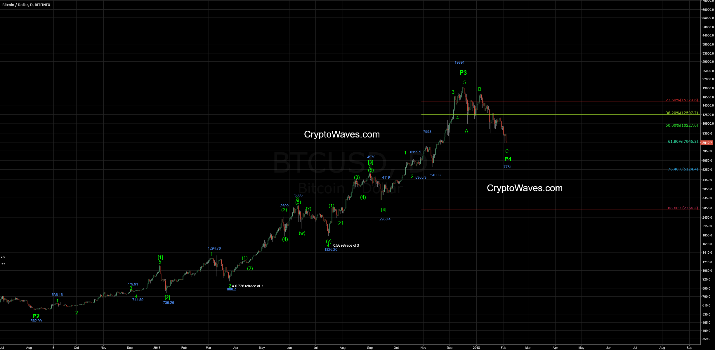 Bitcoin EWave Daily Count Update