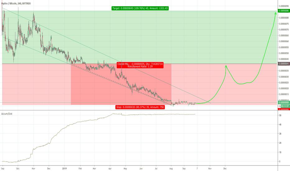 hydro btc tradingvisualizza