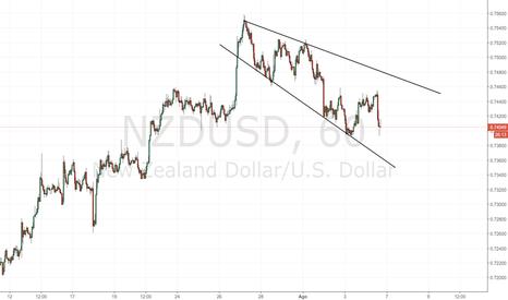 NZDUSD: NZD/USD: modifica del quadro tecnico su grafico H1