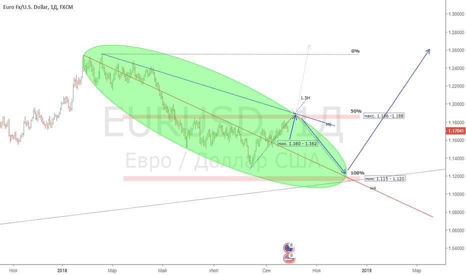 EURUSD: EUR/USD план торговли Daily