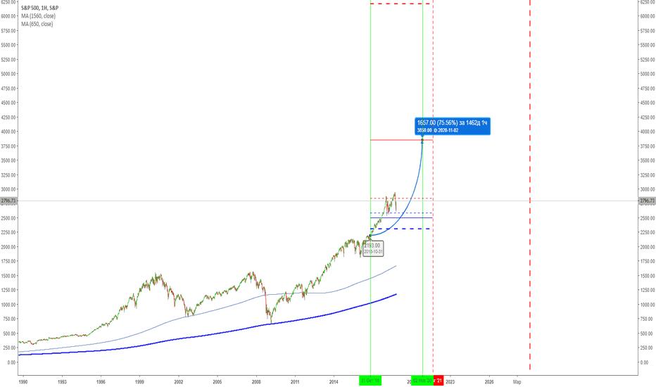 SPX: Глобальный взгляд S&P 500