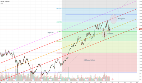 AAPL: Apple: Stable Volatility + Accumulate to $193 PT Spread